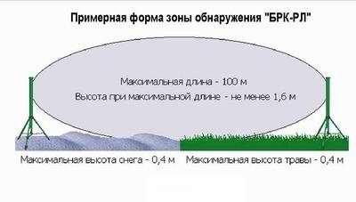 Зона обнаружения комплексом Радий БРК