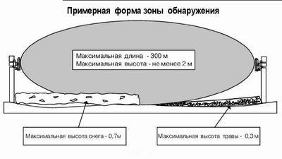 Рм-300 инструкция