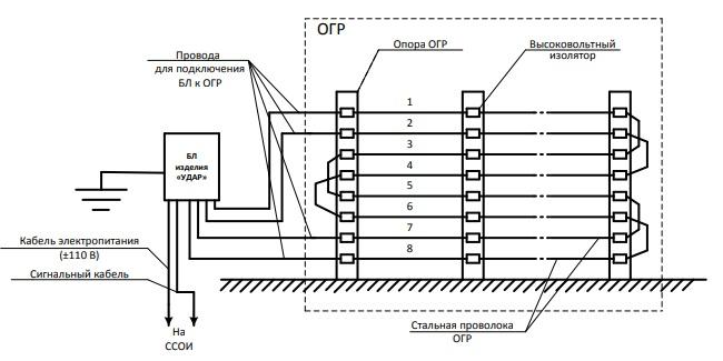 Функциональная схема изделия УДАР