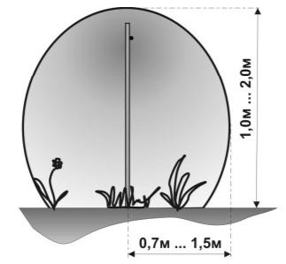 ЗО вдоль поверхности земли