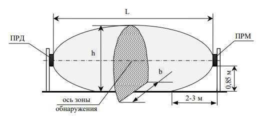 высота и ширина зоны обнаружения