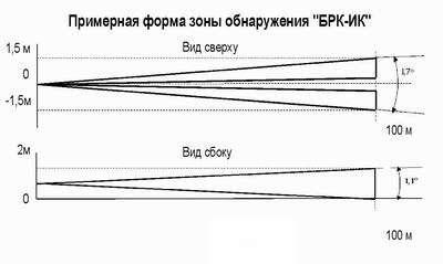 Зона обнаружения БРК-ИК