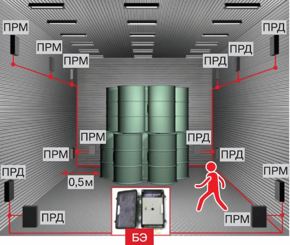 Схема радиолучевого двухпозиционного средства обнаружения РИФ-КРЛМ