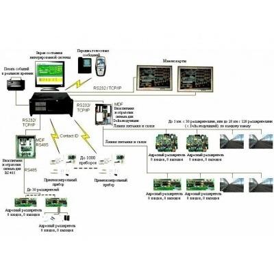 Интегрированная система безопасности Цирконий-С2000