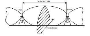 Конфигурация и размеры зоны обнаружения каждого участка комплекса