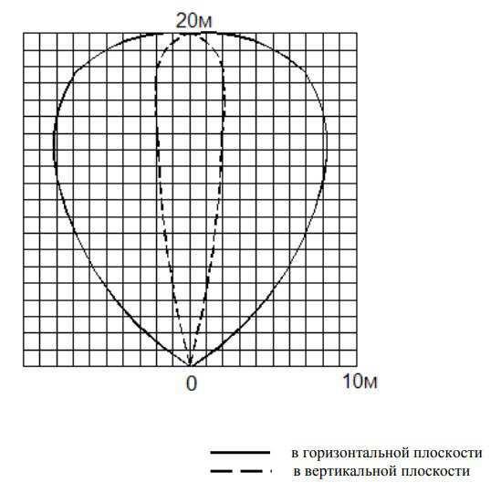 Примерная форма ЗО при максимальной дальности