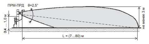 Ориентировочные размеры и форма ЗО в вертикальной плоскости при установке изделия на участке местности