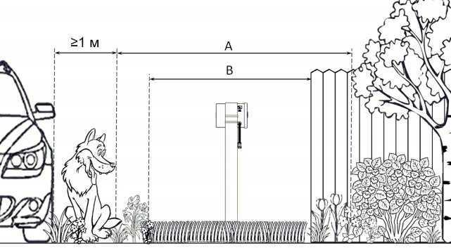 Конфигурация охраняемого участка