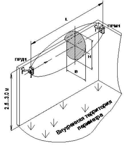 Конфигурация зоны обнаружения