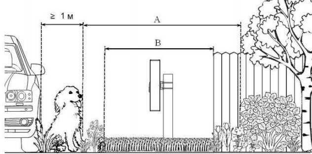 Конфигурация охраняемого участка.