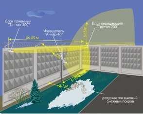 Охрана радионепрозрачного примыкающего ограждения.