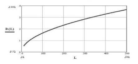 Минимальная ширина зоны отчуждения