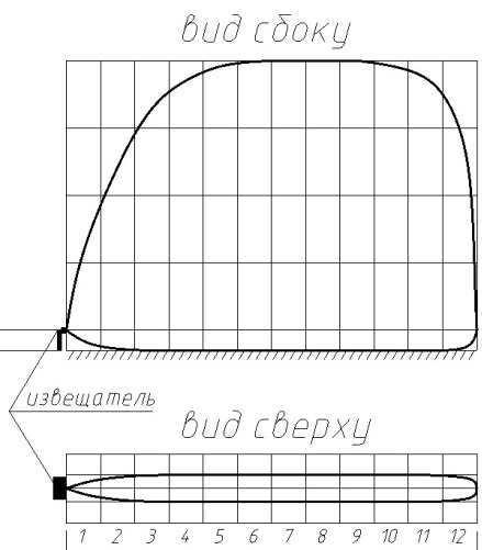 Форма и размеры зоны обнаружения извещателя для варианта исполнения «штора»