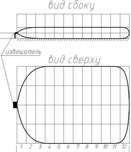 Форма и размеры зоны обнаружения извещателя для варианта исполнения «веер»