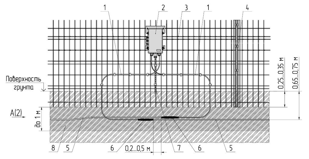 Установка ВЧЭ в грунт (с заглублением заграждения)