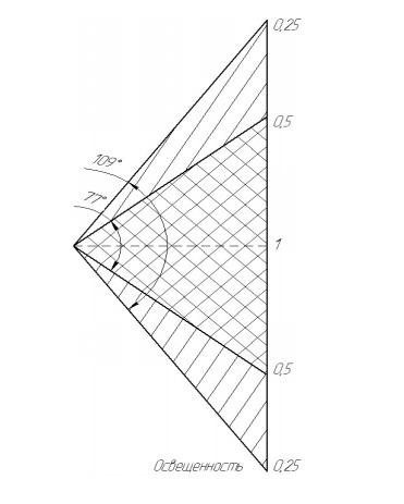Диаграмма направленности фонаря