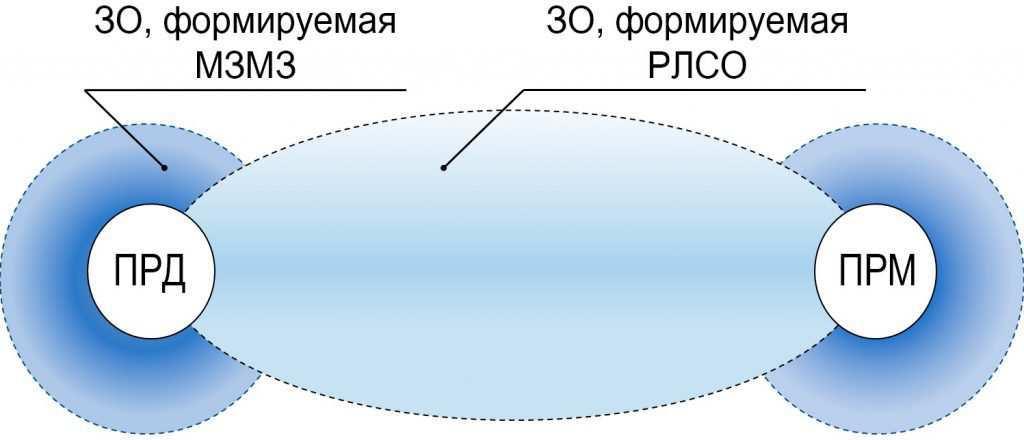 Примерный вид и форма ЗО