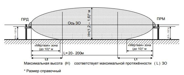 Примерный вид продольного сечения ЗО в вертикальной плоскости