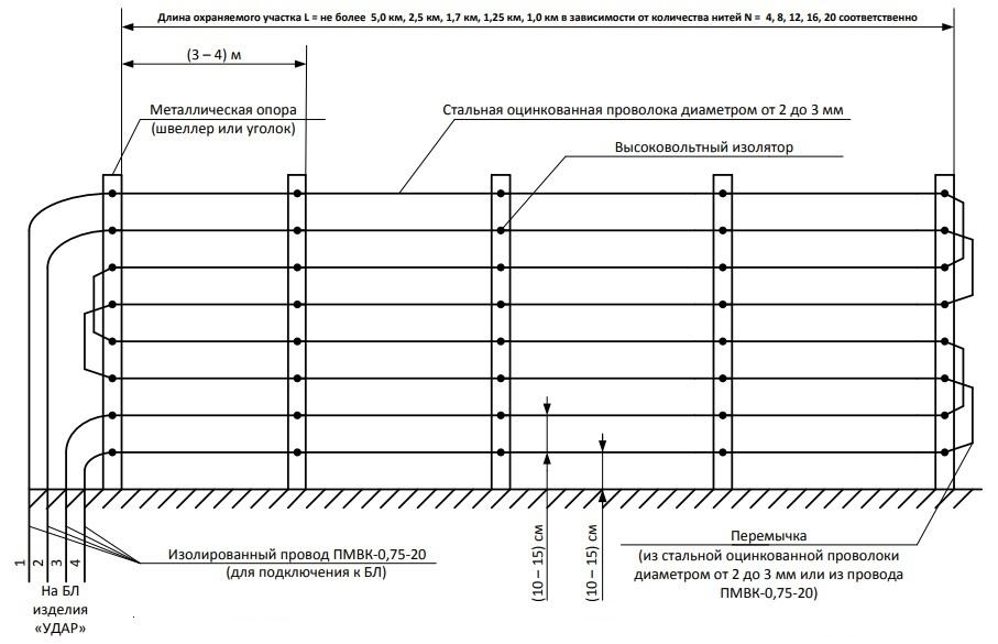 Общий вид и общие технические требования к ограждению (ОГР) для изделия УДАР.