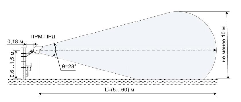 Примерный вид и формы ЗО при расположении оси ЗО параллельно подстилающей поверхности