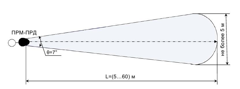 Ориентировочные размеры и форма ЗО в вертикальной плоскости
